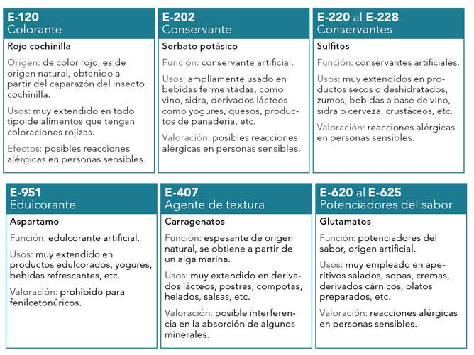 Usos y efectos de los aditivos en los alimentos hogarmania - Alimentos para la circulacion ...