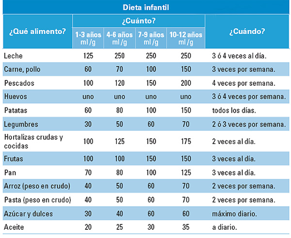 Dieta para chicos – Dietas de nutricion y alimentos