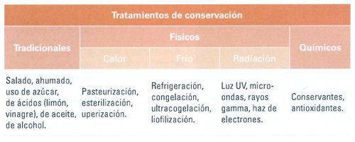 Tratamientos de conservación