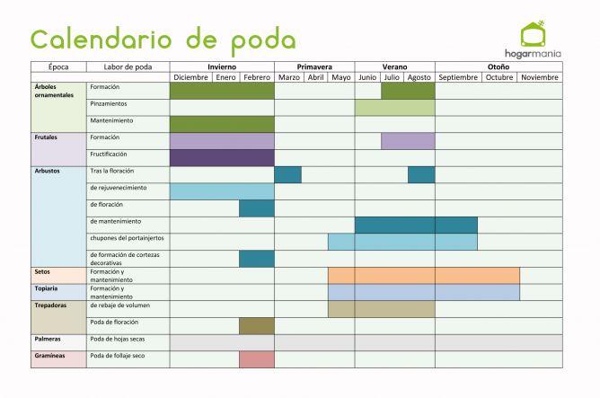 Calendario de poda