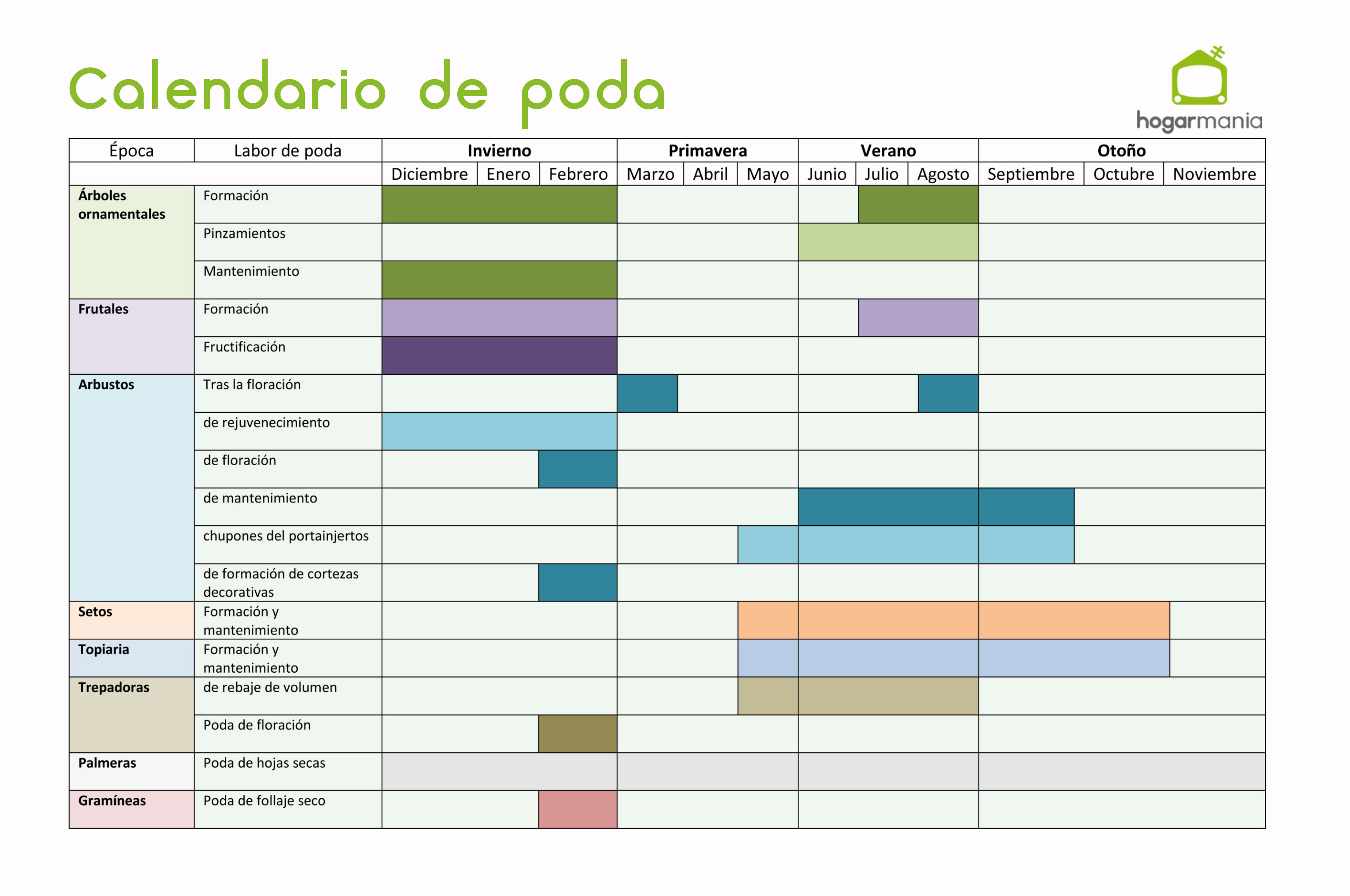calendario de poda hogarmania