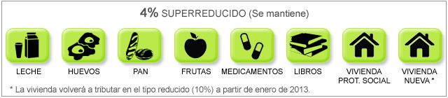 IVA Superreducido 4%