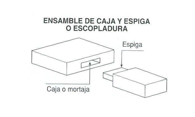 Escopladura o unión con espiga y mortaja a caja