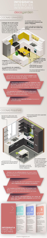 Infografia sobre cocina