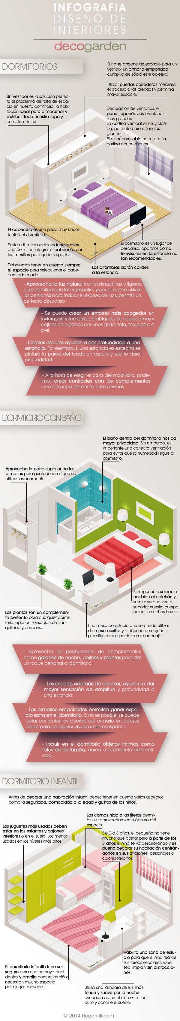 Infografía sobre la decoración de dormitorios