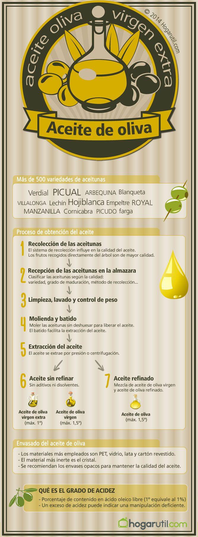 Aceite de oliva (Infografía)