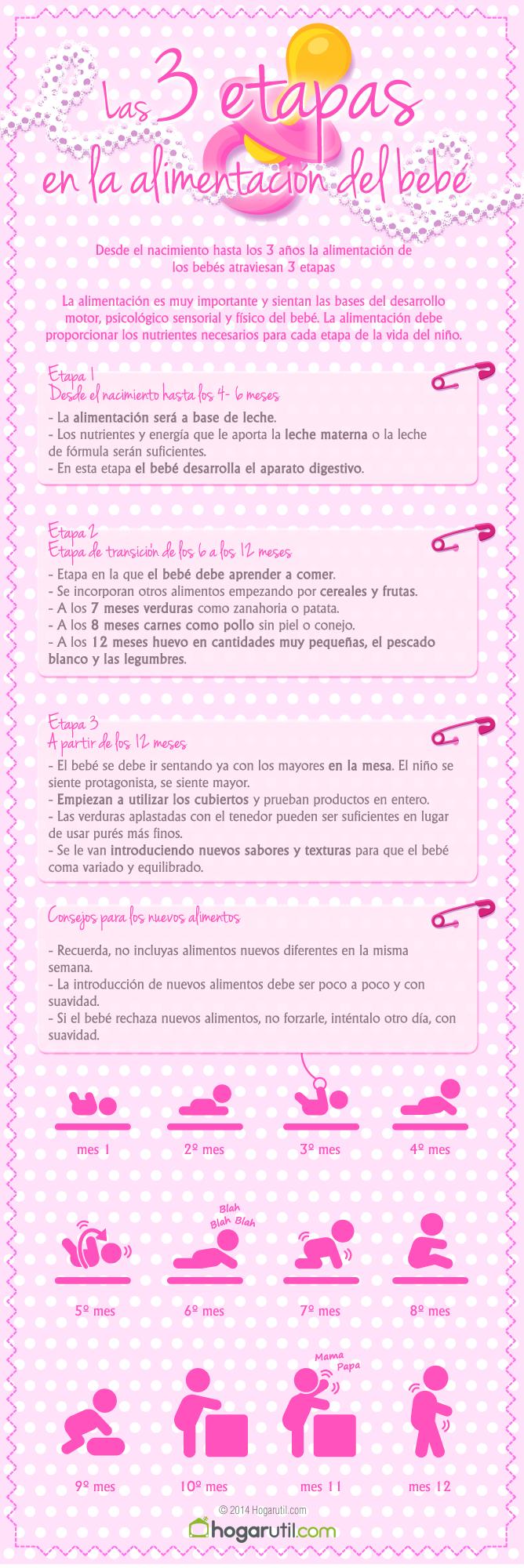 Infografía con las 3 etapas en la alimentación del bebé