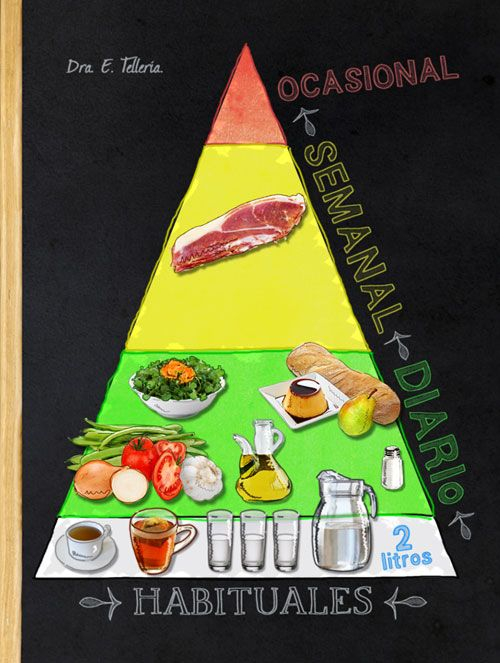 Judías verdes con sofrito de tomate - pirámide alimentaria