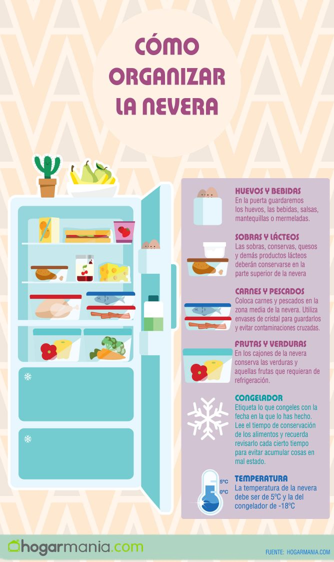 C mo organizar el frigor fico hogarmania for Como ordenar la nevera