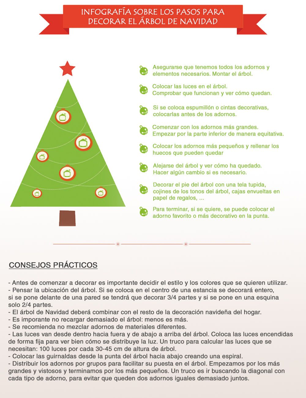 Infografía de los pasos para decorar el árbol de Navidad