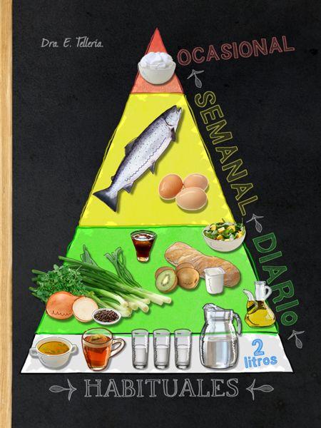 Pirámide añimentaria