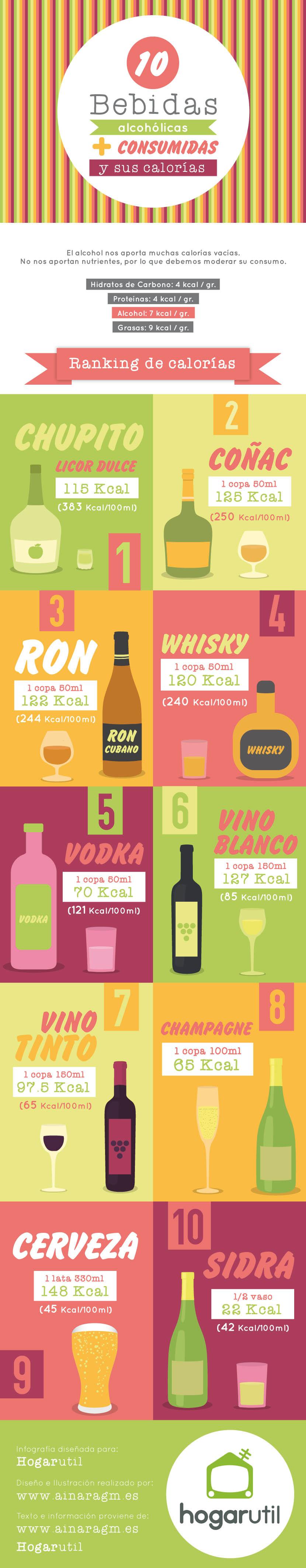 Calorias bebidas no alcoholicas