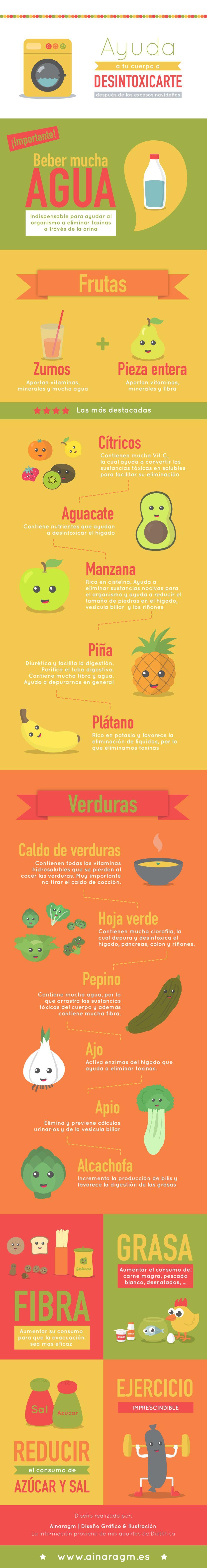 infografía dieta desintoxicante