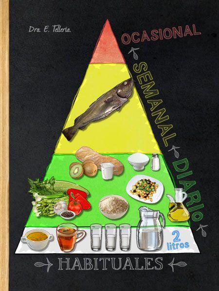 Pirámide nutricional: