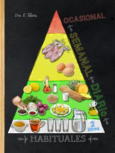 Pirámide alimentaria: