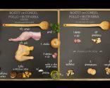 Rostit de conejo, pollo y butifarra