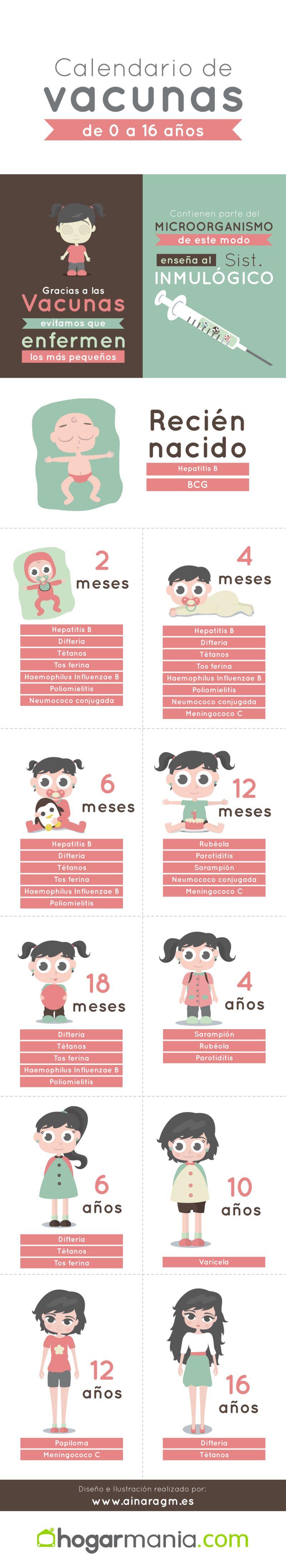 Calendario De Vacunas Infantil.Infografia De Calendario De Vacunas Infantil Hogarmania