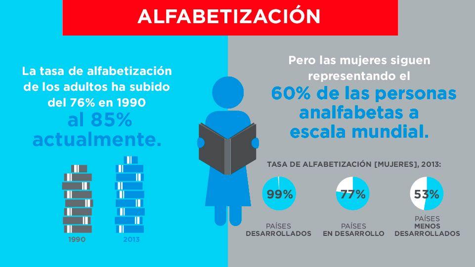 igualdad género - alfabetización