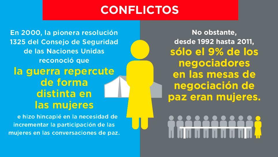 igualdad género - conflictos