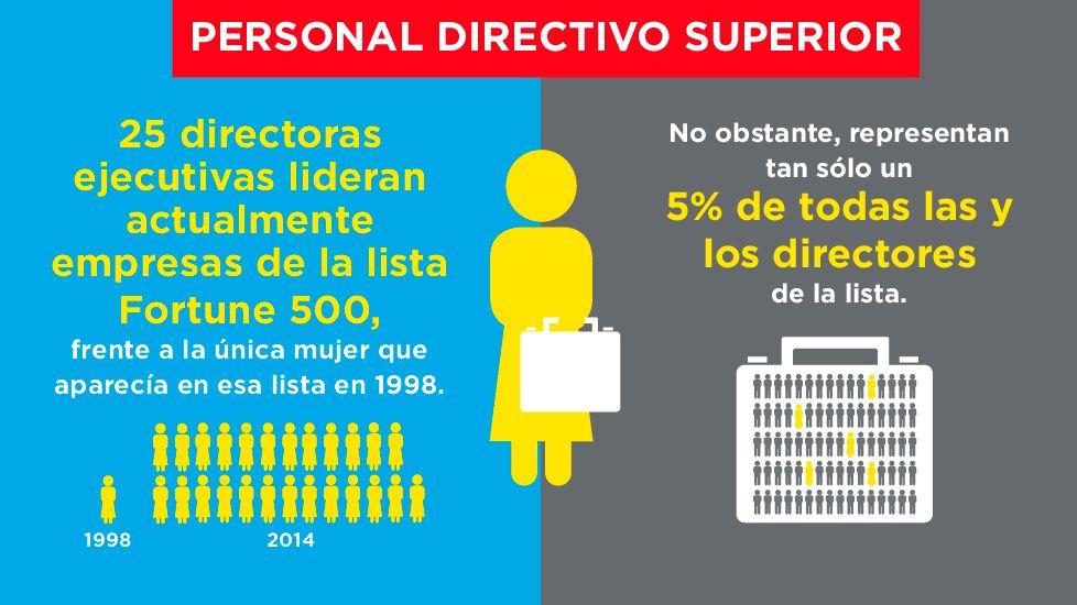igualdad género - personal directivo