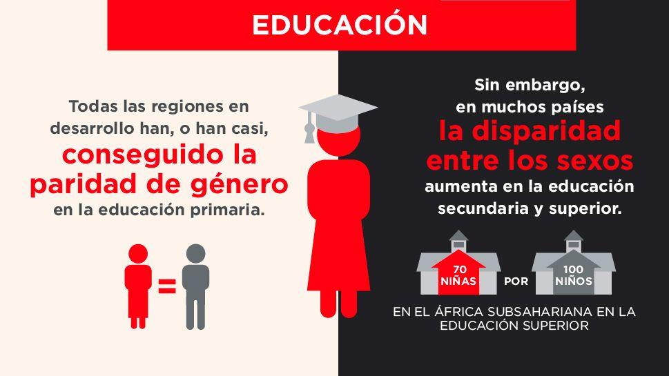 igualdad género - educación