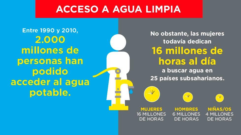 igualdad de género - acceso agua