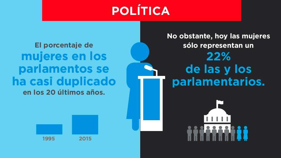igualdad género - política