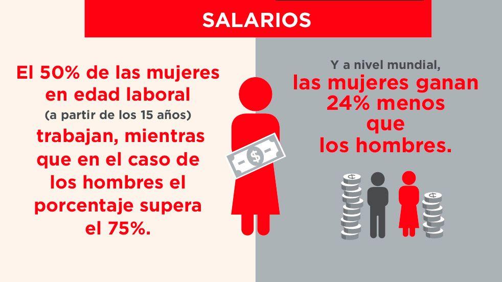 igualdad género - salarios