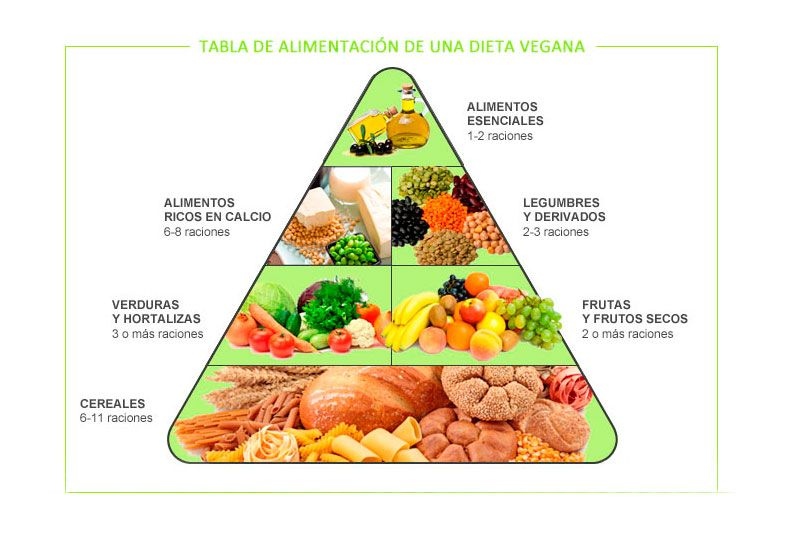 tabla pirámide vegetariana