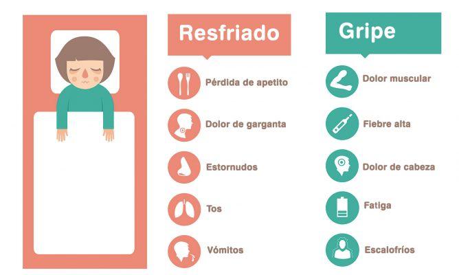 Cómo diferenciar un resfriado de una gripe - Hogarmania