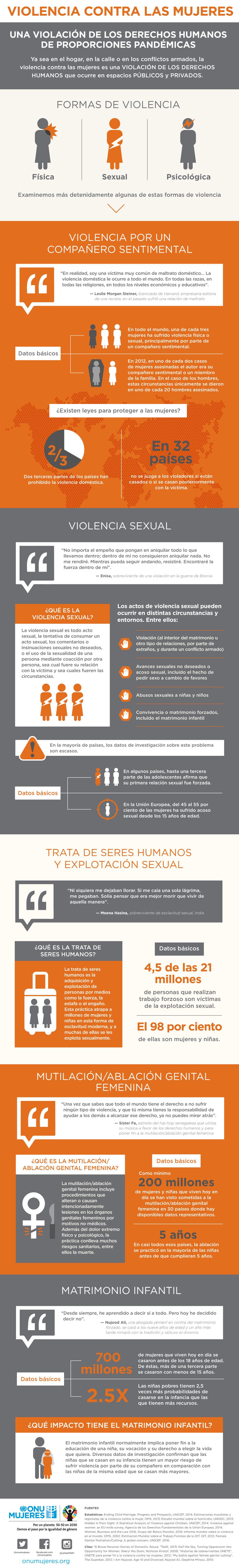 infografía violencia mujeres