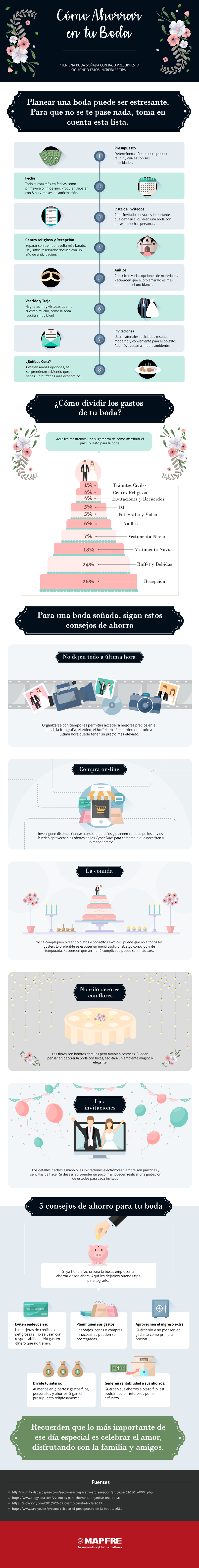 infografía ahorro boda