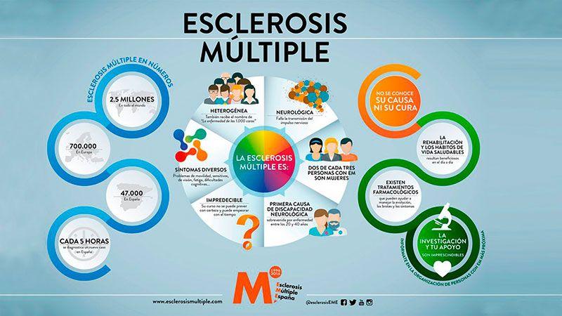 Datos sobre la Esclerosis Múltiple.