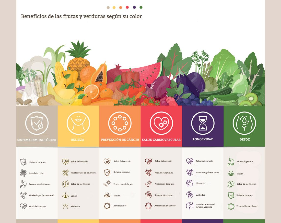 Beneficios de frutas y verduras según su color.
