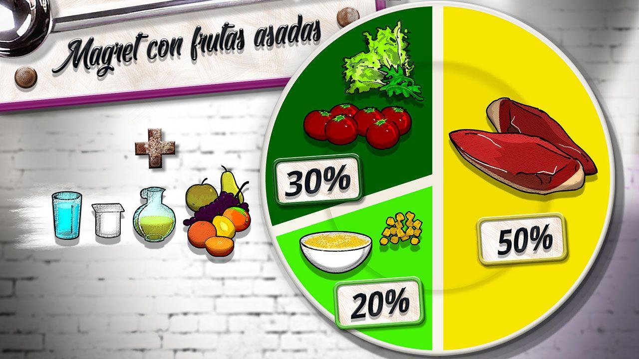 Magret con frutas asadas