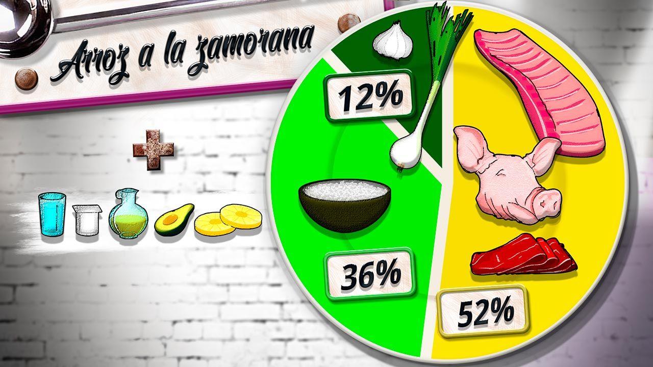 Información nutricional de la receta arroz a la zamorana