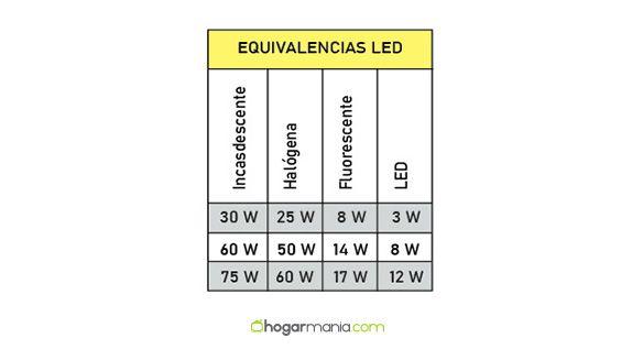 equivalencias-bombillas-led-comparacion