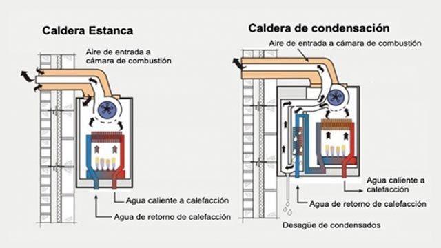 Caldera estanca vs caldera de condensación