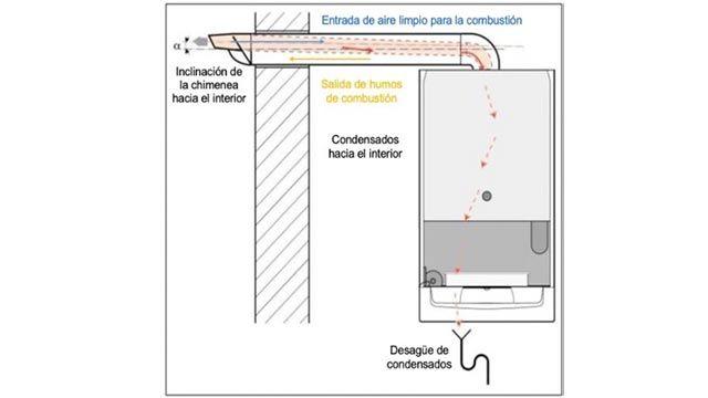 Beneficios de la caldera de condensación
