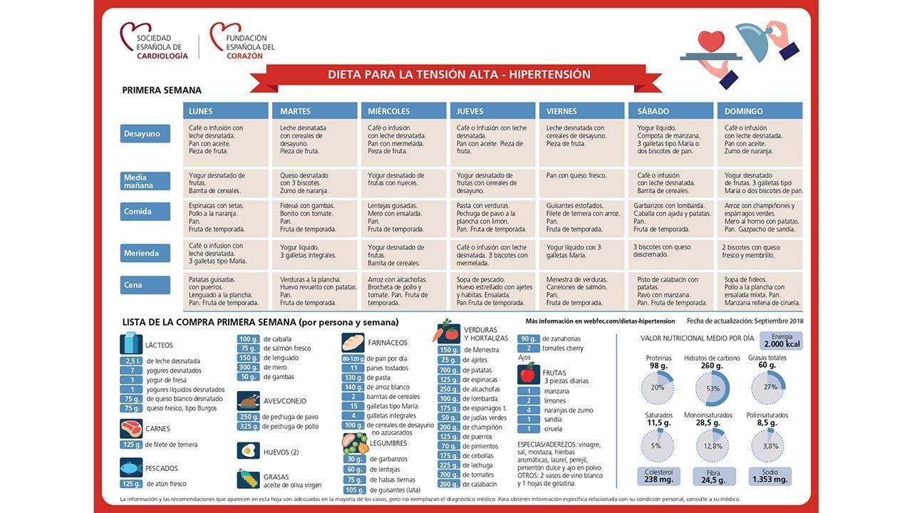 Dieta y consejos para controlar la tensión alta - Tabla Sociedad Española de Cardiología