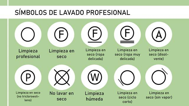 Símbolos de lavado profesional