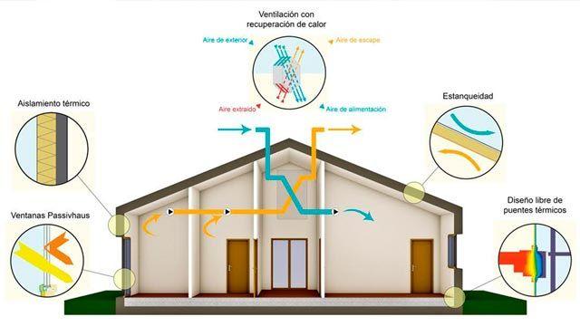 Beneficios de las ventanas Passivhaus: modelo